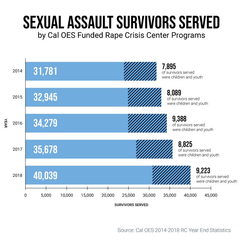 CA Survivors Served Infographic