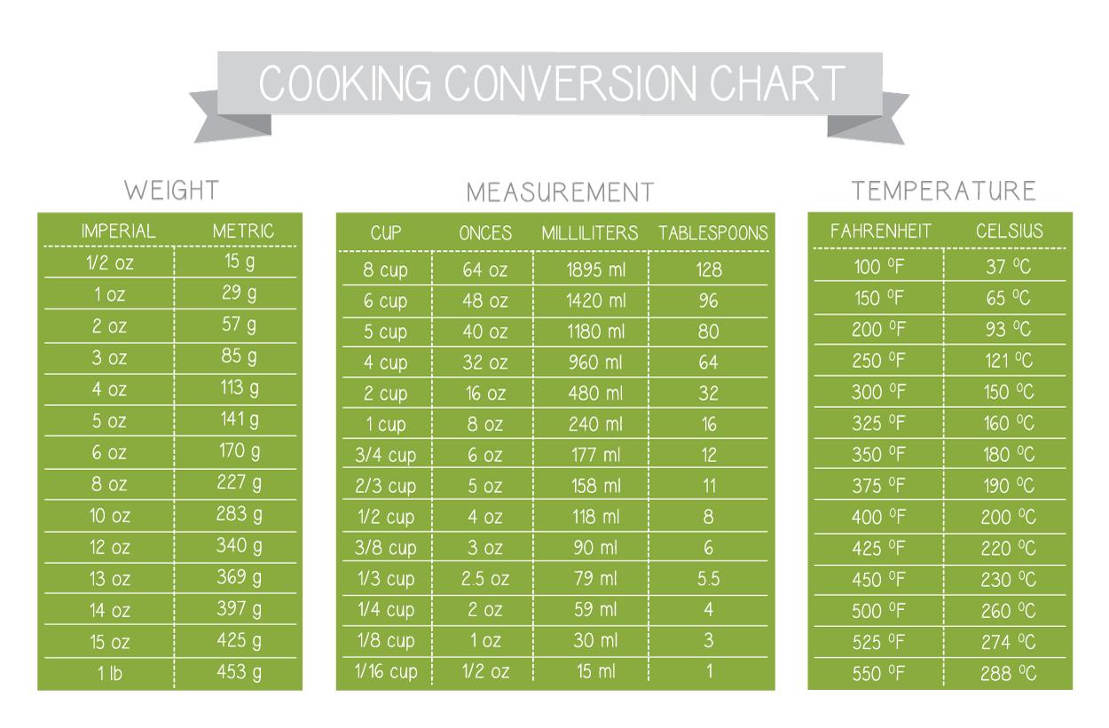 Recipe Conversion Calculator Weight To Volume
