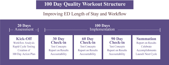 100 day workout margin