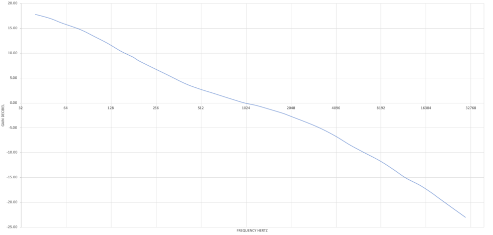 Measured frequency response of the RIAA correction.