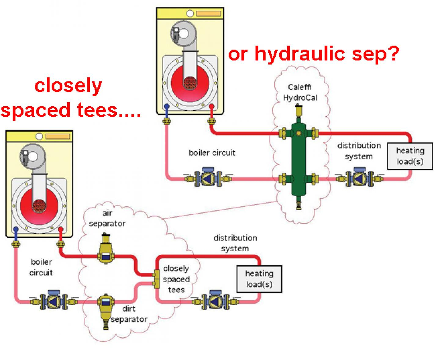 hight resolution of hydraulic separation closely spaced tees