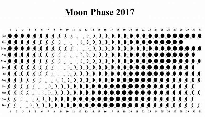Calendar With Moon Phases Printable :-Free Calendar Template