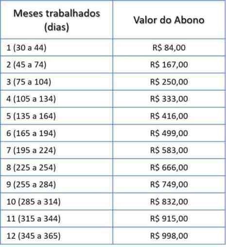 Tabela Valor PIS-PASEP 2019-2020