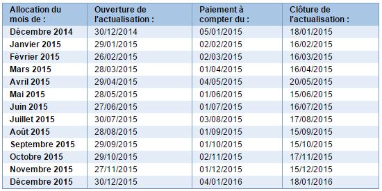 dates actualisation pole emploi 2015