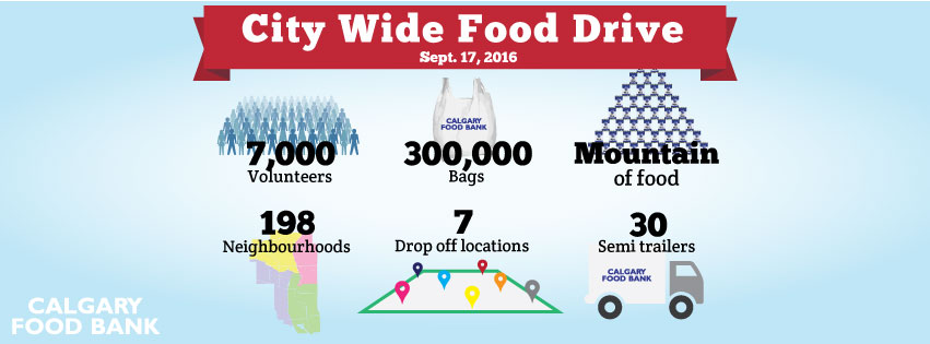 city-wide-food-drive-2016-infographic-facebookcover