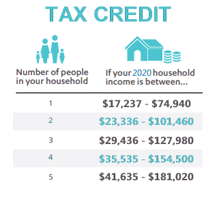 How To Get The Most 2018 Covered California Tax Credit