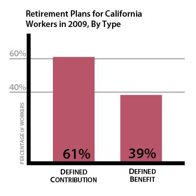 Visualizing California's retirement problem – California
