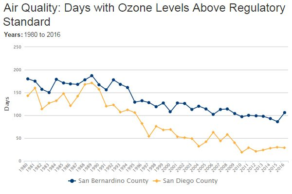 Ozone Levels Remain High in Parts of California – California