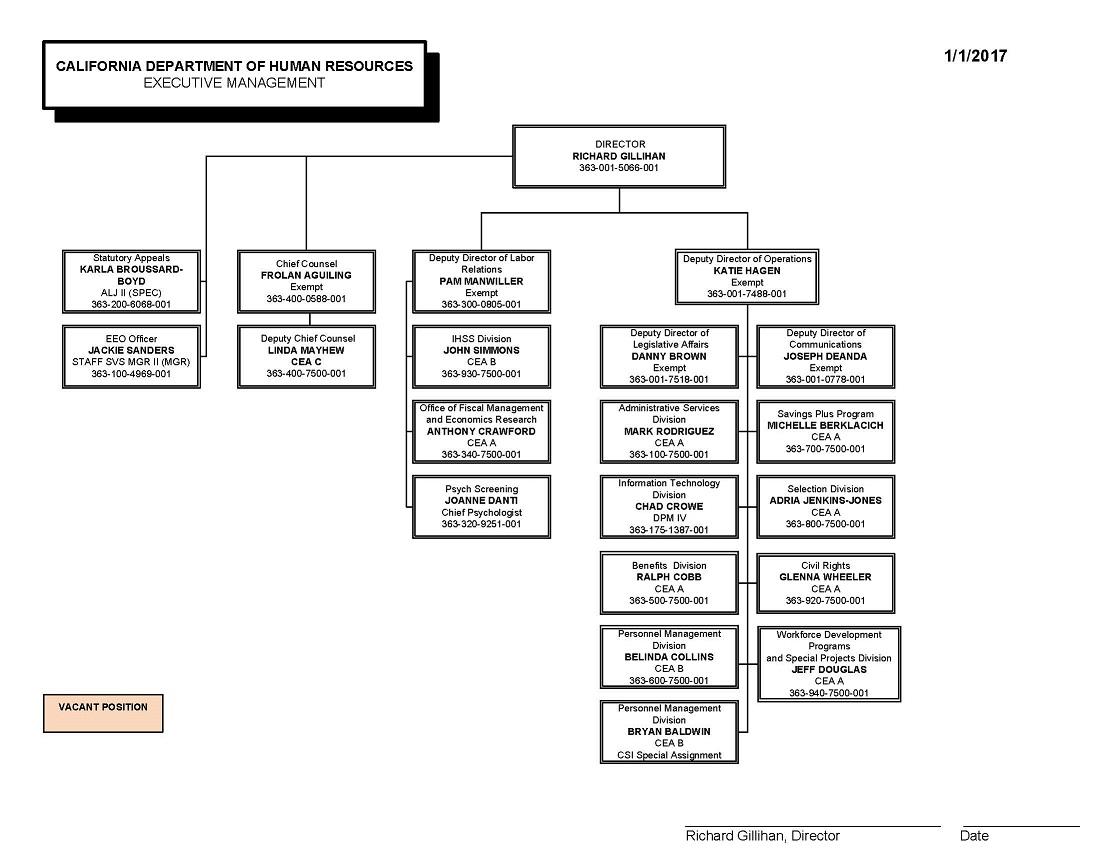 General Motors Organizational Chart 2017