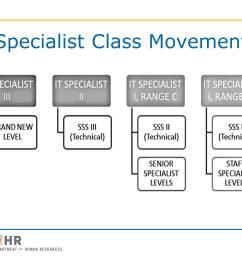 specialist class movement [ 3000 x 2250 Pixel ]