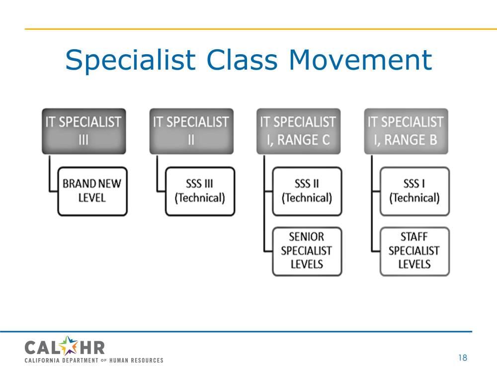 medium resolution of  specialist class movement