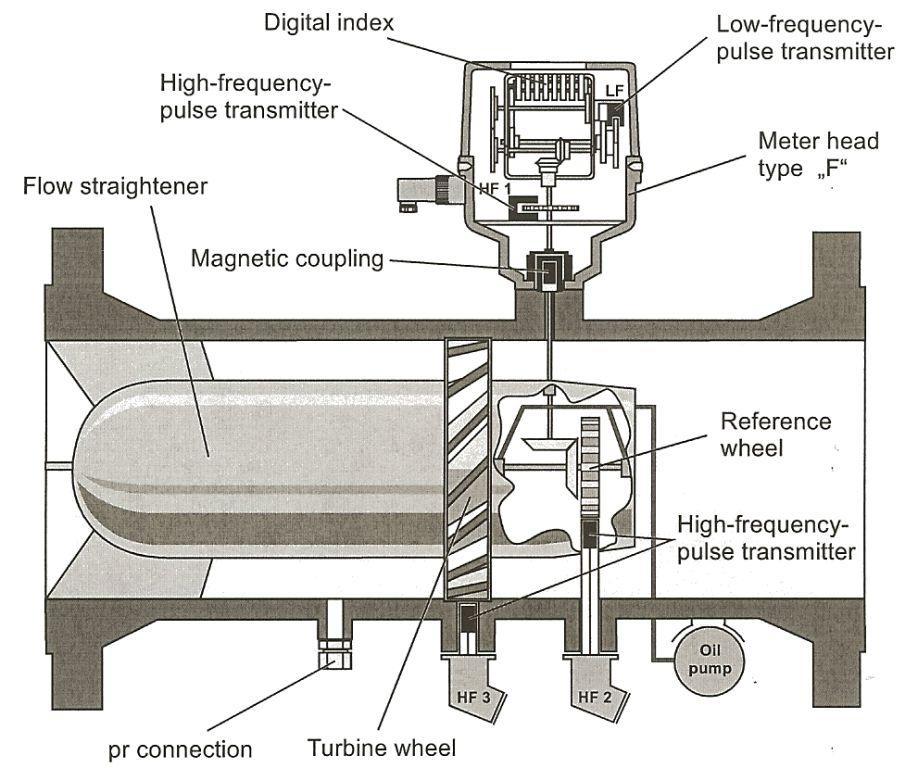 coriolis flow meter wiring diagram 2001 nissan frontier xe radio gas meters - principles of operation calibrate