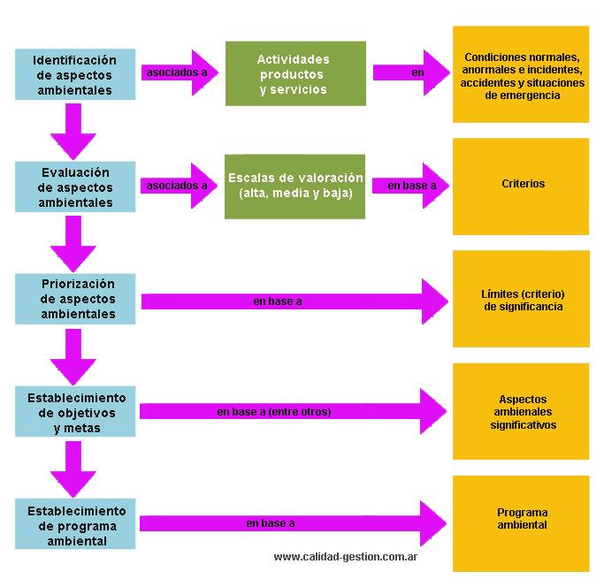 Aspectos Ambientales Significativos - ISO 14001