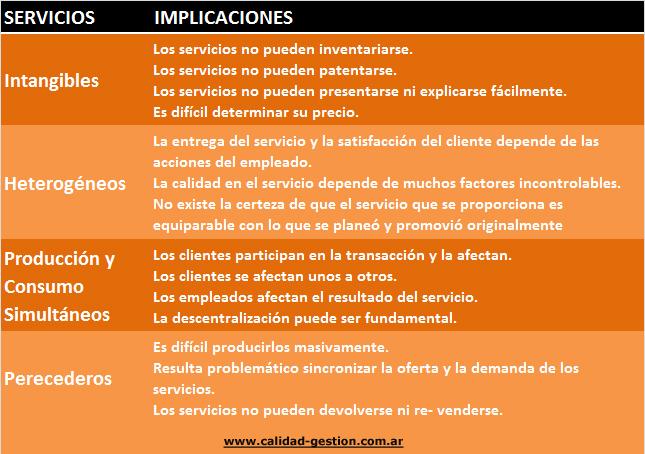 GESTION DE LA CALIDAD DE LOS SERVICIOS