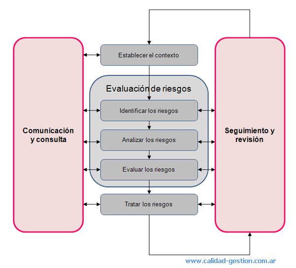 PROCESO DE GESTION DEL RIESGO