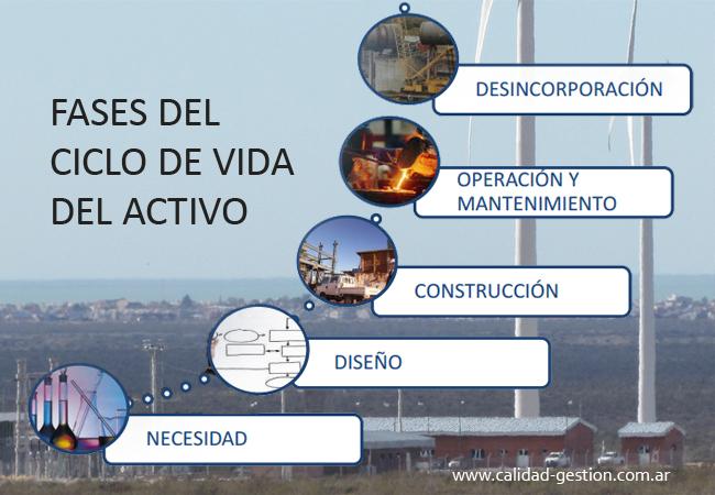 ISO 55001:2014 GESTION DE ACTIVOS - CICLO DE VIDA