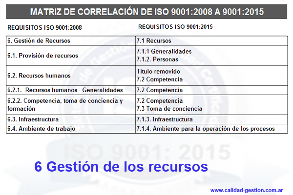MATRIZ DE CORRELACIÓN DE ISO 9001:2008 A ISO 9001:2015 - 6. GESTION DE RECURSOS