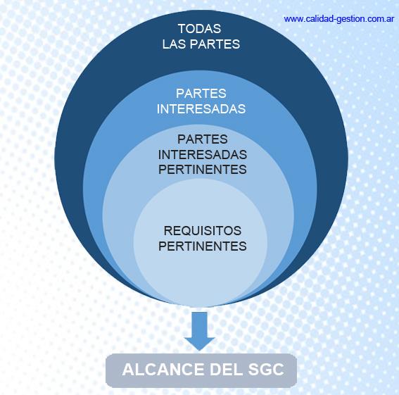 ISO 9001:2015 - CONTEXTO - ALCANCE DEL SGC