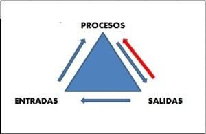 Gráfico ciclo Mejora Continua