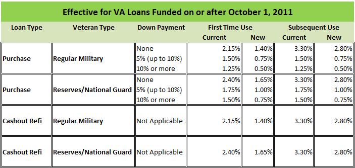 also va funding fee to be lower after september rh californiavaloanexpert