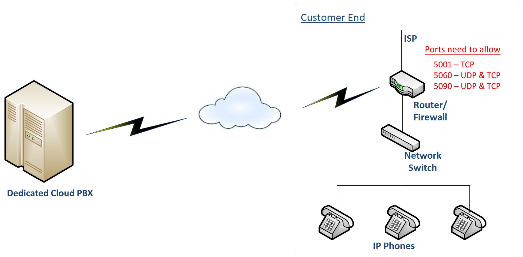 hight resolution of cloud pbx phone system diagram
