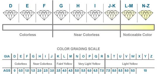 Chart with Diamond color and clarity