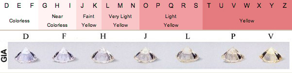Diamond Colors and Chart