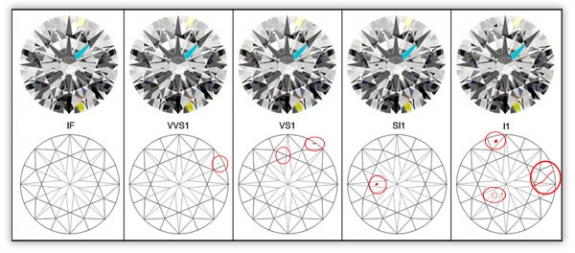 Inclusion Diagram for Diamond Clarity