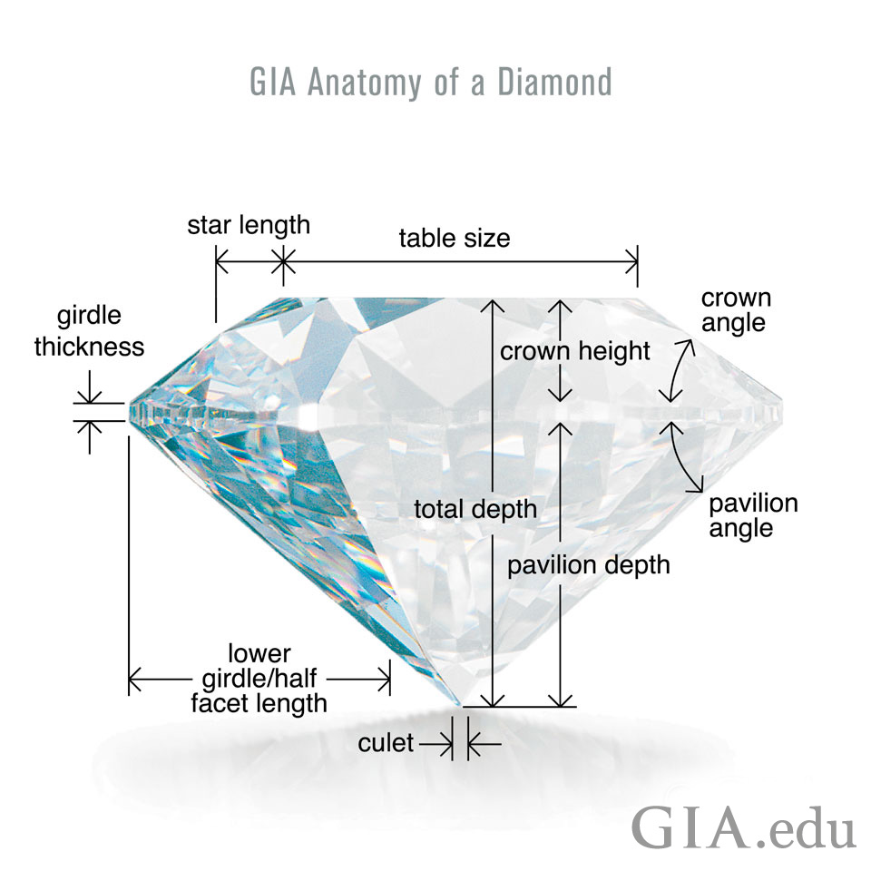 GIA Diamond Anatomy