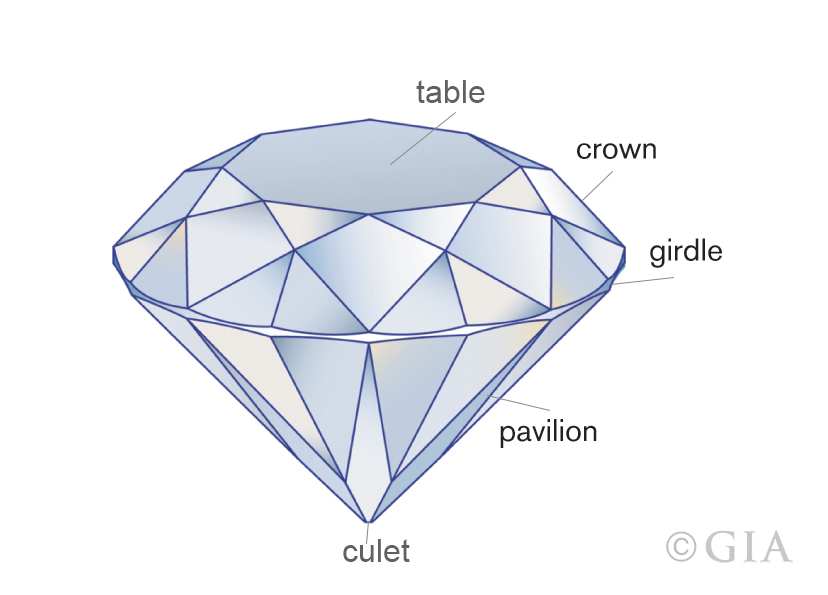 Simple diagram of diamond from GIA