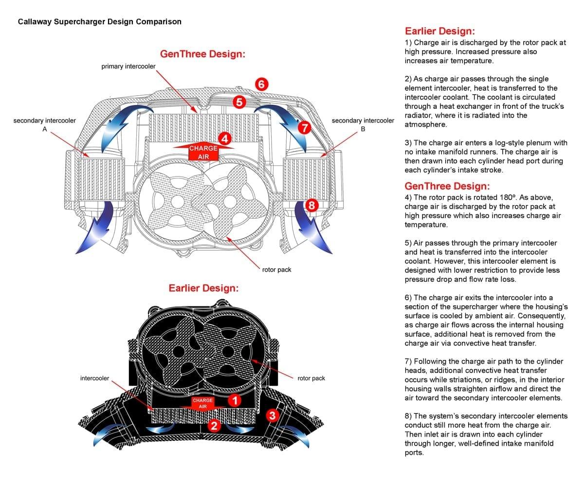 hight resolution of genthree cutaway
