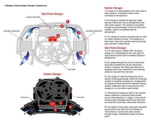 small resolution of genthree cutaway