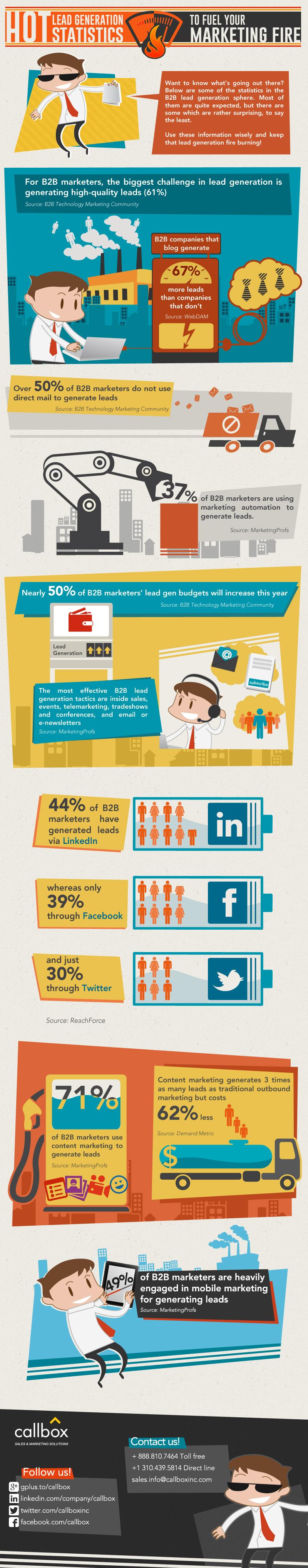 Hot B2B Lead Generation Statistics to Fuel Your Marketing Fire