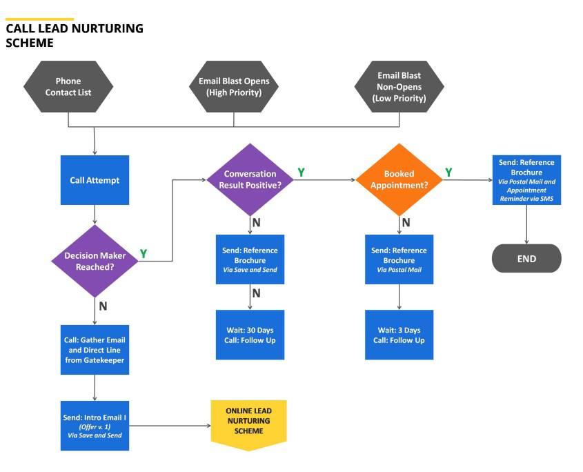 Call Lead Nurturing Scheme