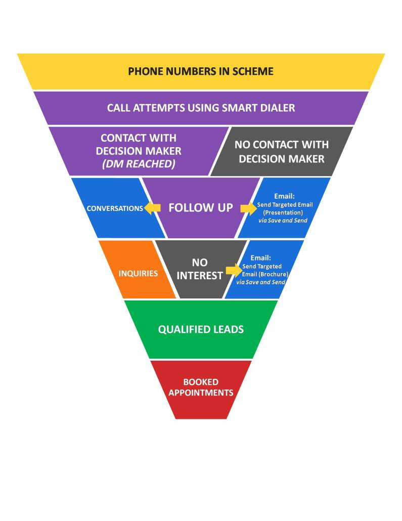 Call Nurturing Scheme Funnel