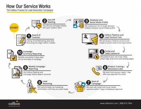 B2B Lead Generation Process - Callbox