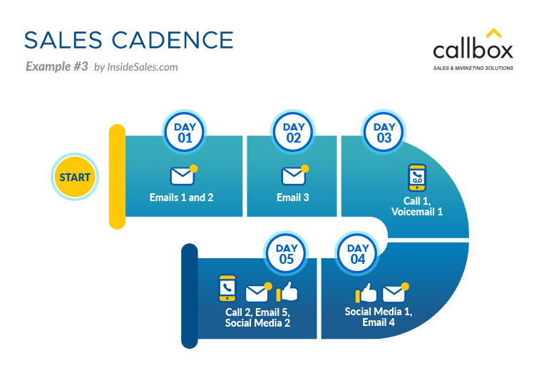 Sales Cadence Example 3