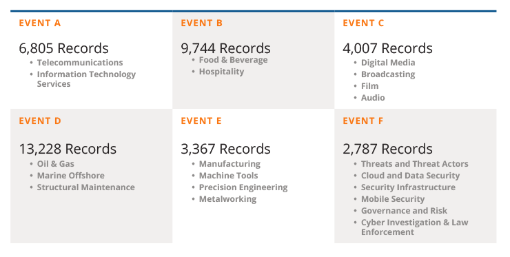 B2B-Events-Firm-Gets-Solid-Registrations-from-Long-Term-Partnership-with-Callbox-records
