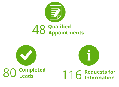 Callbox Lead Generation for SG Digital Marketing Firm Results