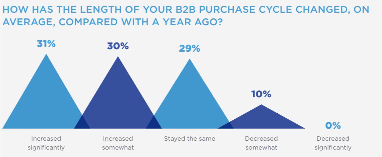 length of b2b purchase cycle