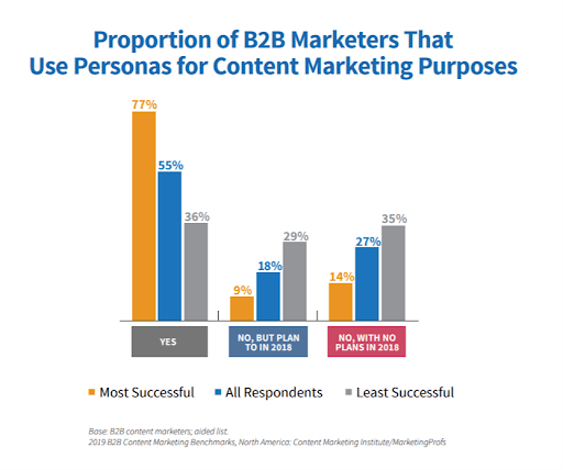 proportion of b2b marketers