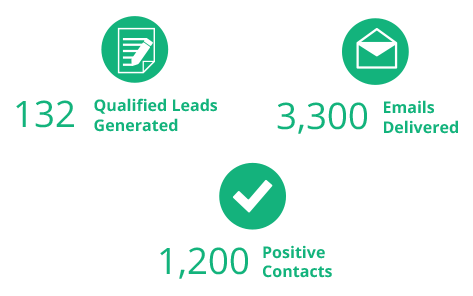 Appointment Setting and Lead Generation Campaign results