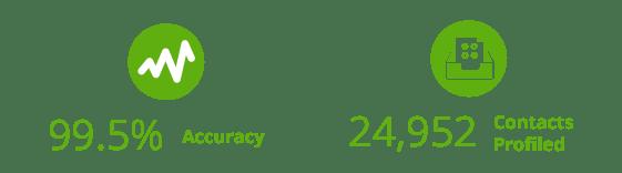 Data Profiling Campaign results