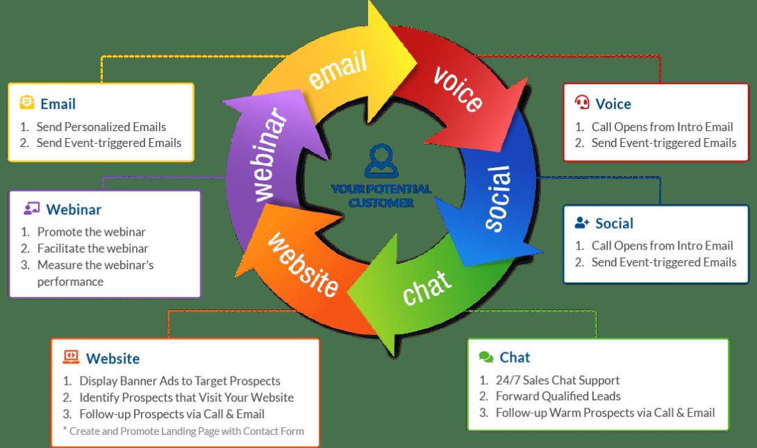 Multi-touch multi-channel marketing wheel