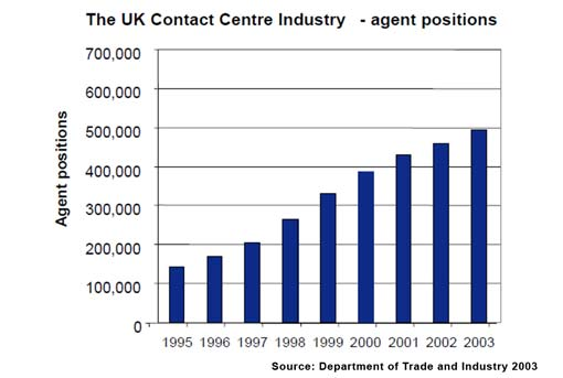 The rise in call centre agent positions