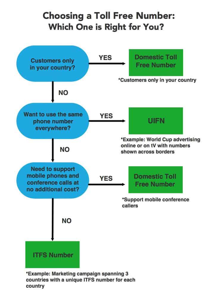 3 Types of International Toll Free Numbers – CallForwarding