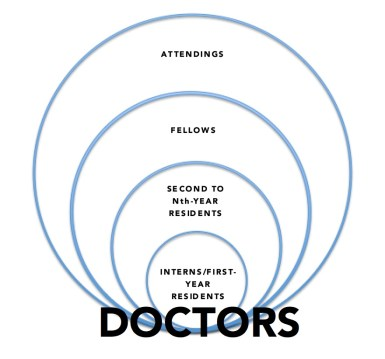 doctors circles copy