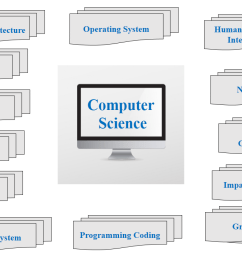 do my computer science assignment  [ 1280 x 720 Pixel ]