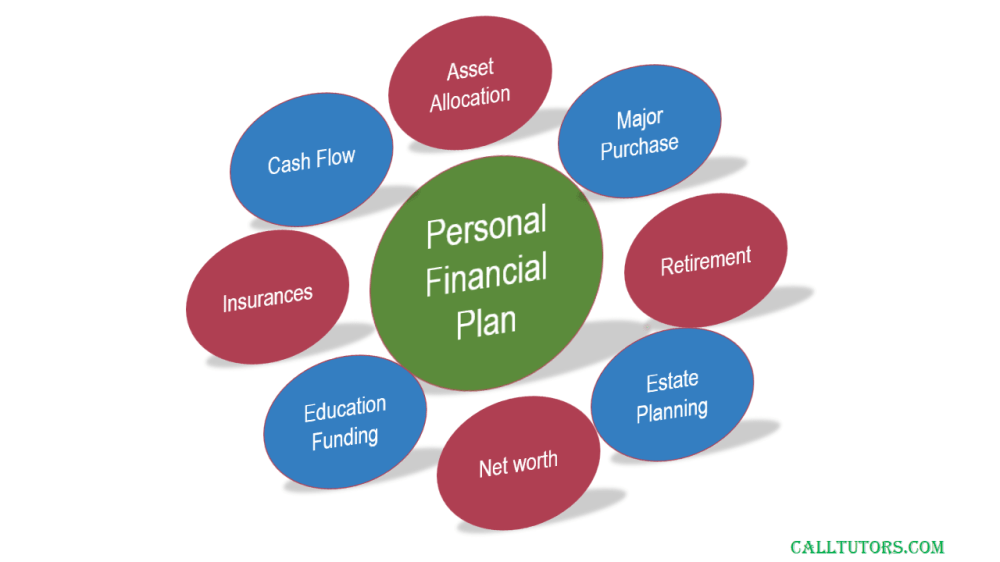 medium resolution of what is personal finance planning