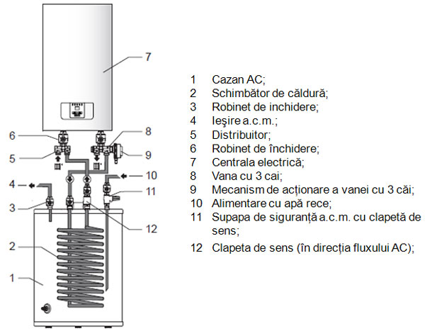 Montare centrale termice electrice Protherm Ray la boiler